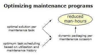 Optimize maintenance programs