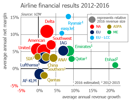 VZM Market Outlook: airline financial results 2012-2016